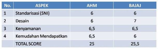 Hasil Score Helm Standar Dealer: AHM vs BAJAJ